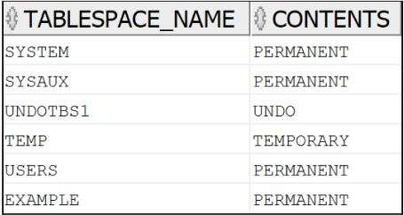 Query Result to Check tablespace Name in Oracle